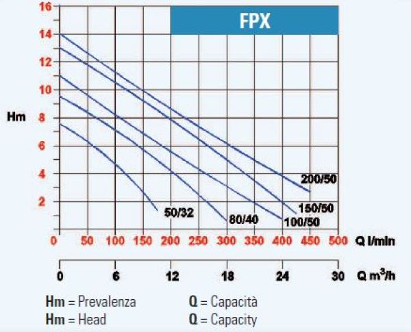 GRAPH-FPX