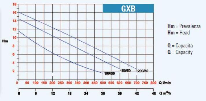 GRAPH-GXB
