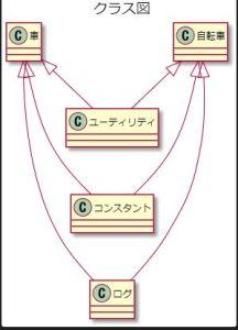 VS CodeでPlantUmlを使ってクラス図の書き方