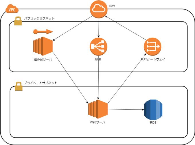 AWSでセキュアなネットワーク構築をする(VPC)