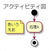 PlantUMLの注釈(floating note)で改行する方法