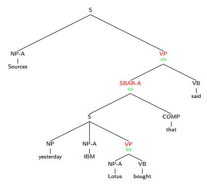Natural Language Processing 课程笔记