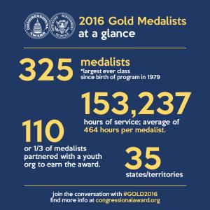 Gold_2016_Medalist_Stats