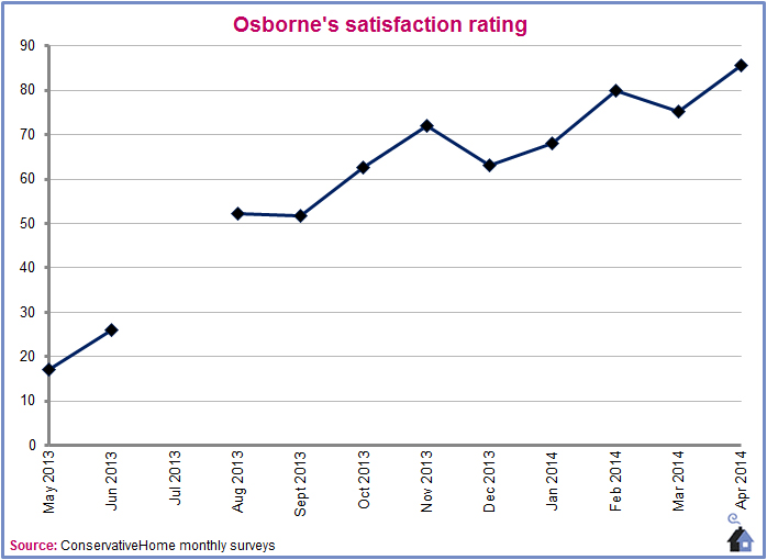 Osborne tops our Cabinet league table for the very first