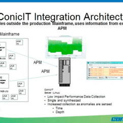 Mainframe Architecture Diagram What Is The Definition Of Conicit