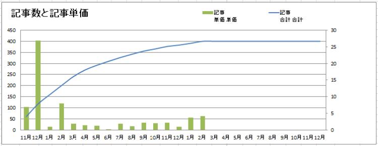 記事数と記事単価2021年2月