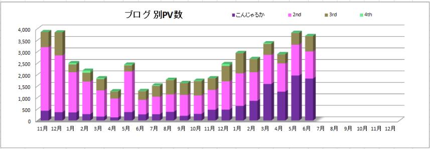 ブログ別PV数2021年6月