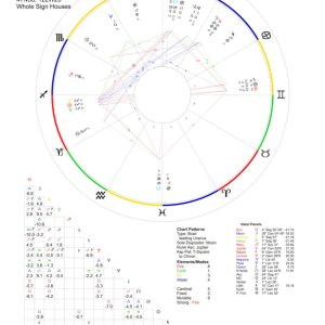 Astrology Reading with Magus, Jimi, James Marshall Hendrix, birth chart, astrological synastry, elections, electional