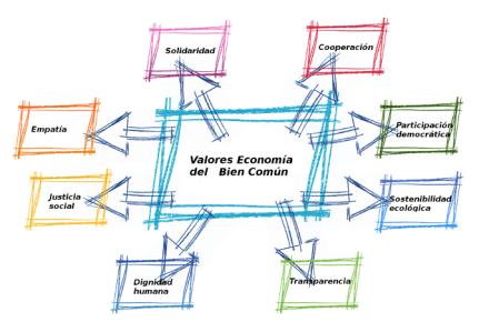 Valores EBC - El rendimiento de cuentas se corto para medir eficacia.