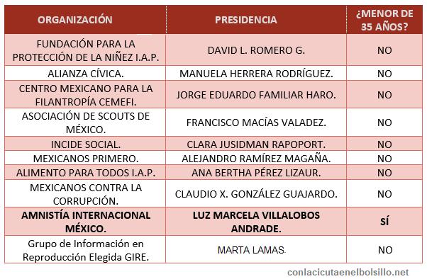 Comparativa de liderazgos de OSC según la edad.
