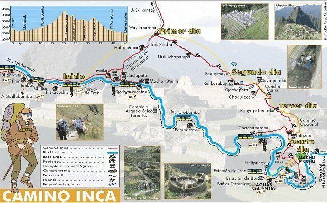 Mapa detalle Camino Inca