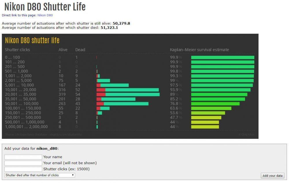 Gráfica de disparos - Shutterlife