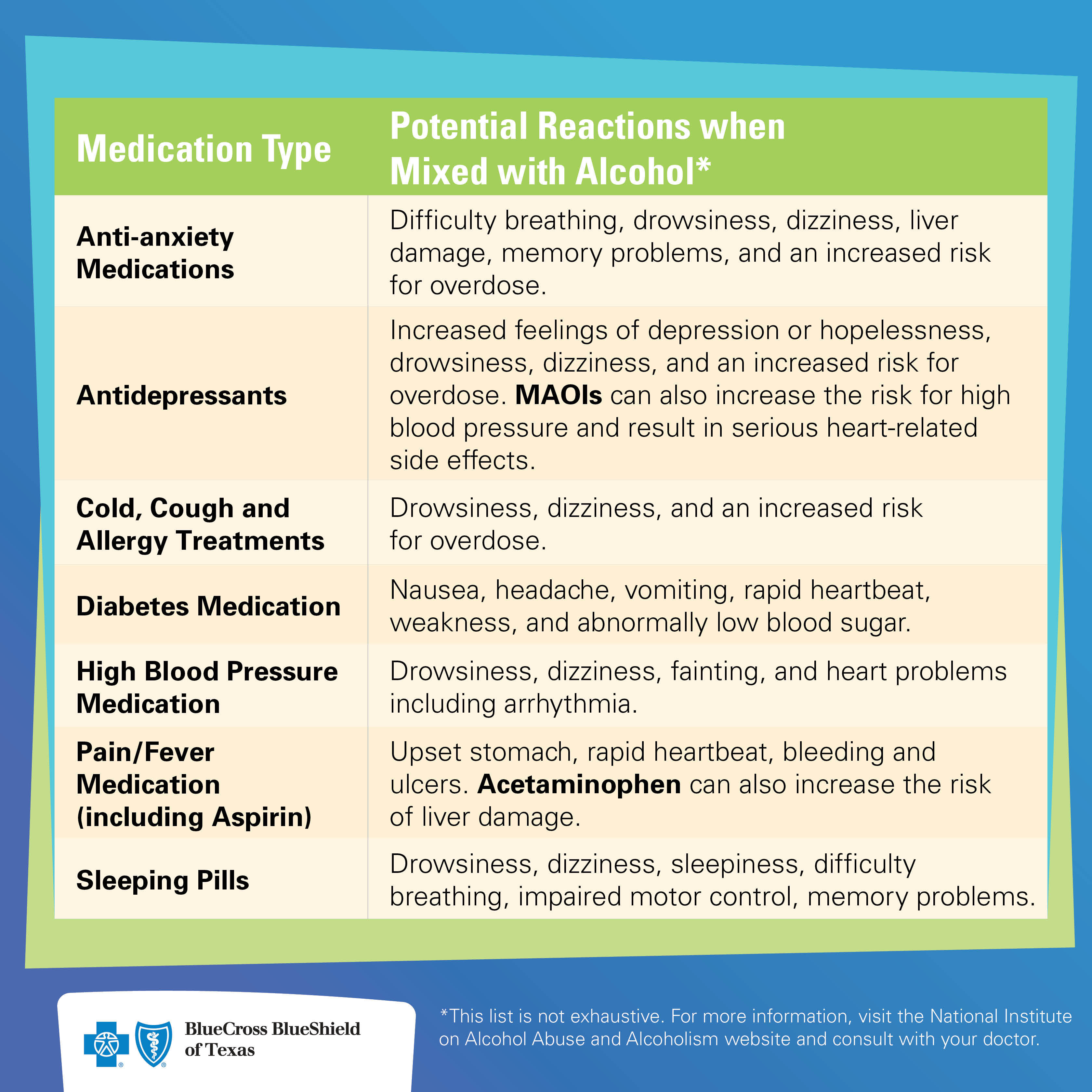How Alcohol Interacts With Medication