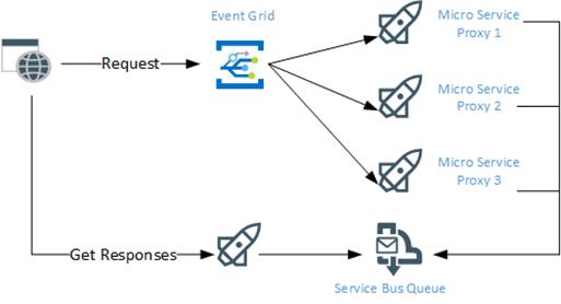 Azure – connectedcircuits