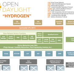 Jvm Architecture Diagram Wiring For Spotlights How Is The Sdn Landscape Shaping Up Part 1 Anything
