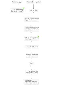 process-flow-Cupcakes