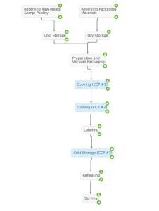 process-flow-sous-vide