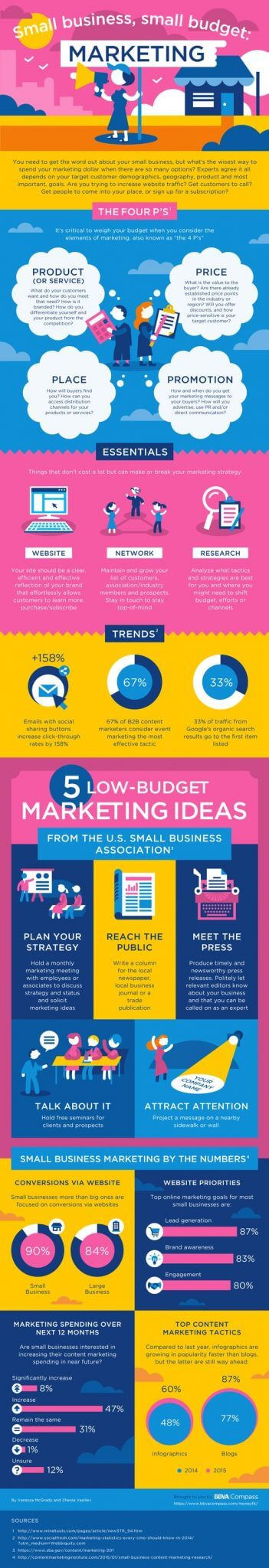 Content Marketing For A SBO