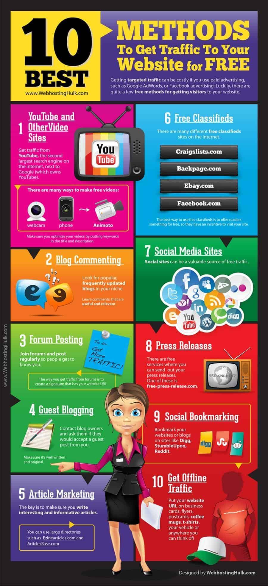 10 WAYS TO GET WEBSITE TRAFFIC