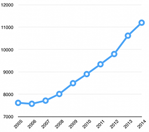 UCCS enrollment surpasses 11,000 students, a new record