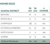 Q1 homes sold