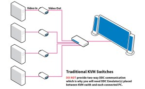 EDID Traditional KVM Switches