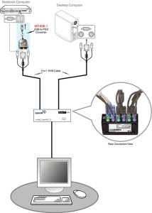 Diagram showing a typical setup of a MT-606-1 with a KVM switch