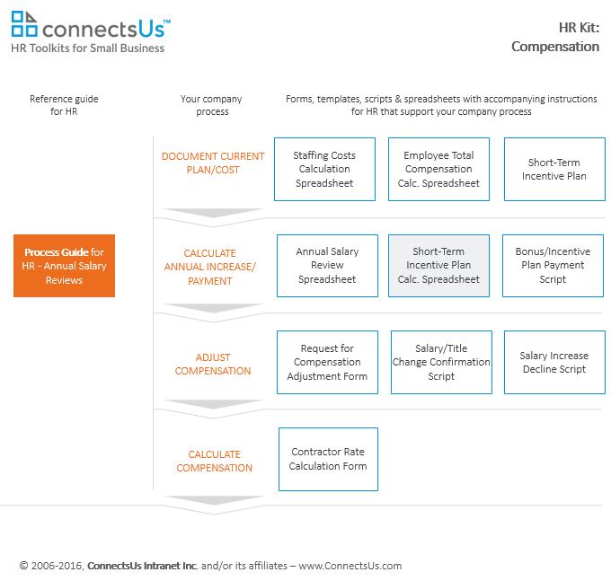 Bonus or Incentive Plan Calculation Spreadsheet | ConnectsUs HR