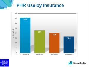 chrp mychart insurance type