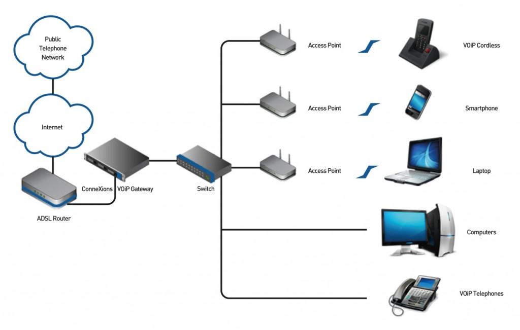 Connexions VOIP