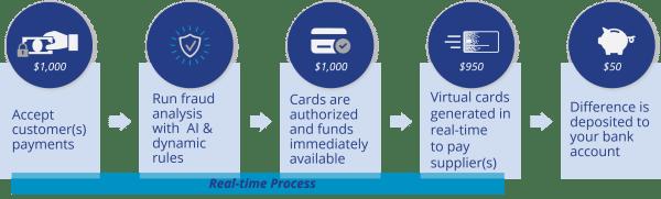 ConnexPay Process Flow