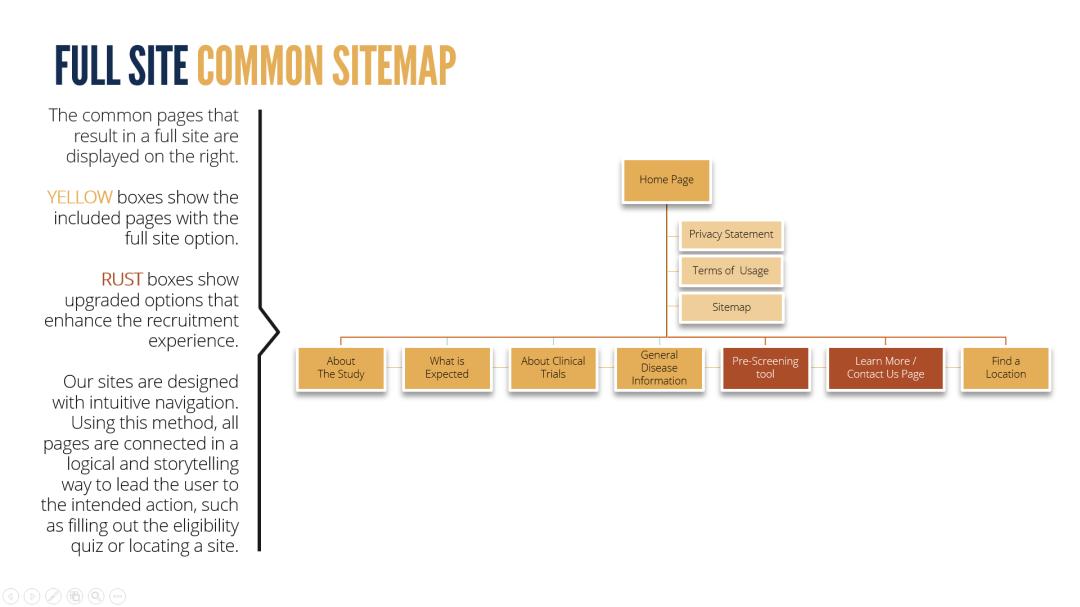 Full Site Sitemap