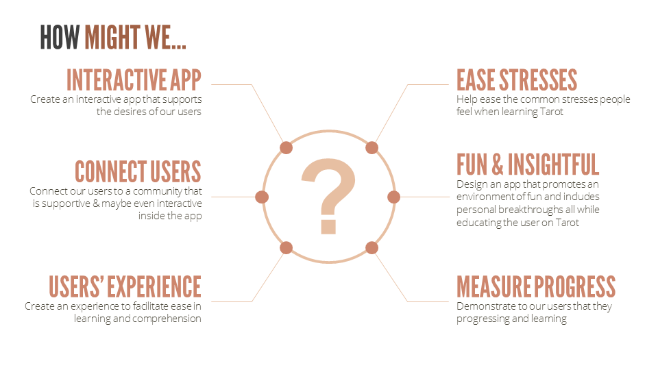 UX User Survey Questions