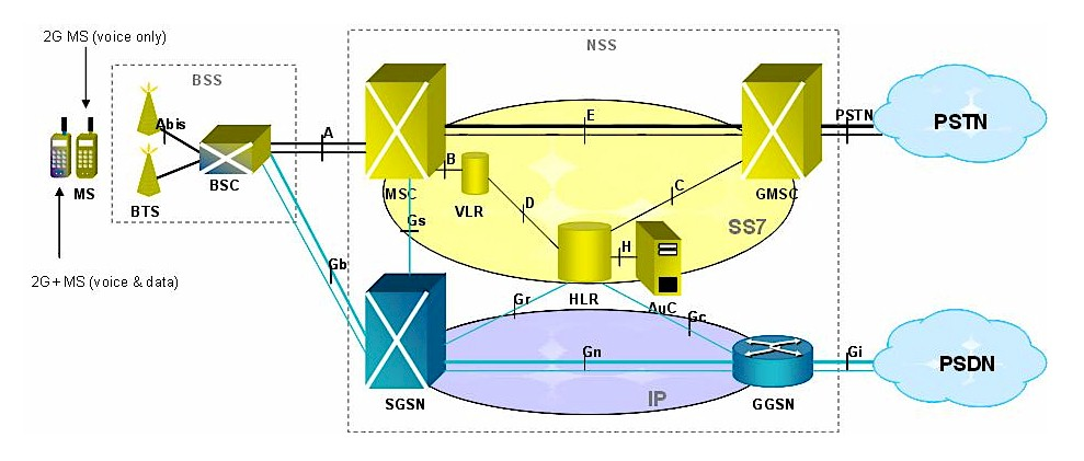 Umts Network Architecture Diagram Umts Architecture Tutorial