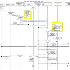 Umts Network Architecture Diagram Wiring For House Lights In Australia 3g Terminating Call Flow Example