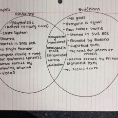 Christianity Vs Islam Venn Diagram How To Wire A 2 Way Light Switch Ancient Hinduism And Buddhism History With Connor