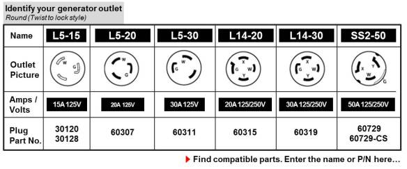 Wire Plug Wiring Diagram Generator Outlet Panel Outlet Chart Locking Png Jpg W 584