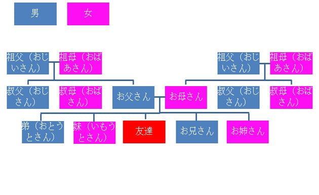 árbol familiar formal