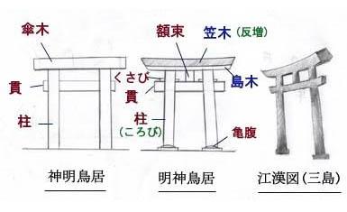 Partes del torii