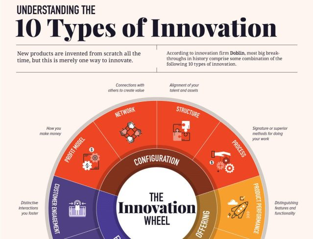 The 10 types of Business Innovation