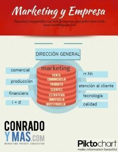 Infografía Marketing y Empresa