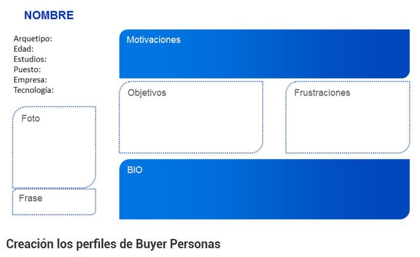 buyer persona en el proceso de venta consultiva