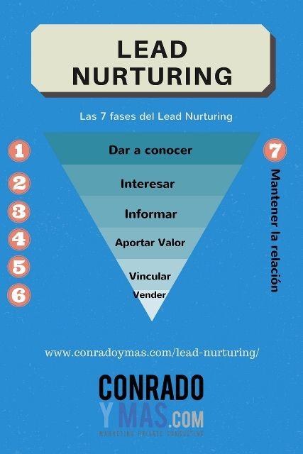 Lead Nurturing Tontería O Necesidad