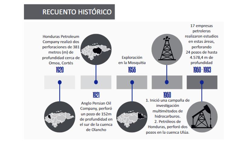 LA EXPLORACIÓN DE PETRÓLEO Y GAS EN HONDURAS, INVESTIGACIÓN EXPLORATORIA