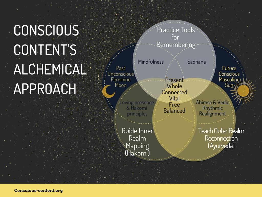 Venn Diagram | Conscious Content Alchemical Approach