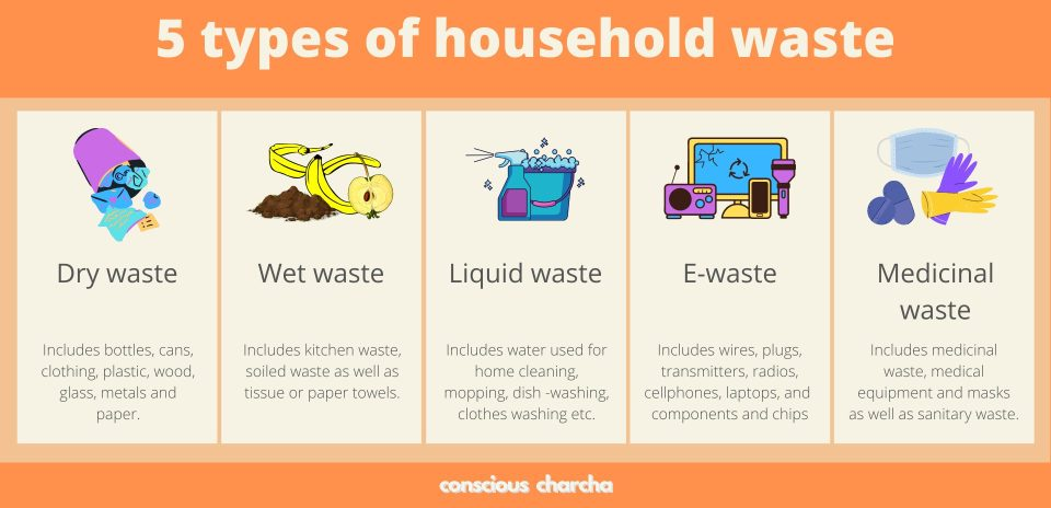 5 types of household waste- dry, wet, liquid, e-waste and medicinal.