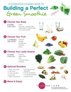 Conscious cleanse green smoothie guide also chart hobit fullring rh