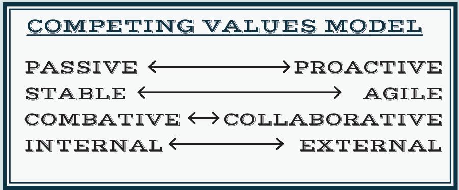 Competing Values Model: Passive vs Proactive; Stable vs Agile; Combative vs Collaborative; Internal vs External