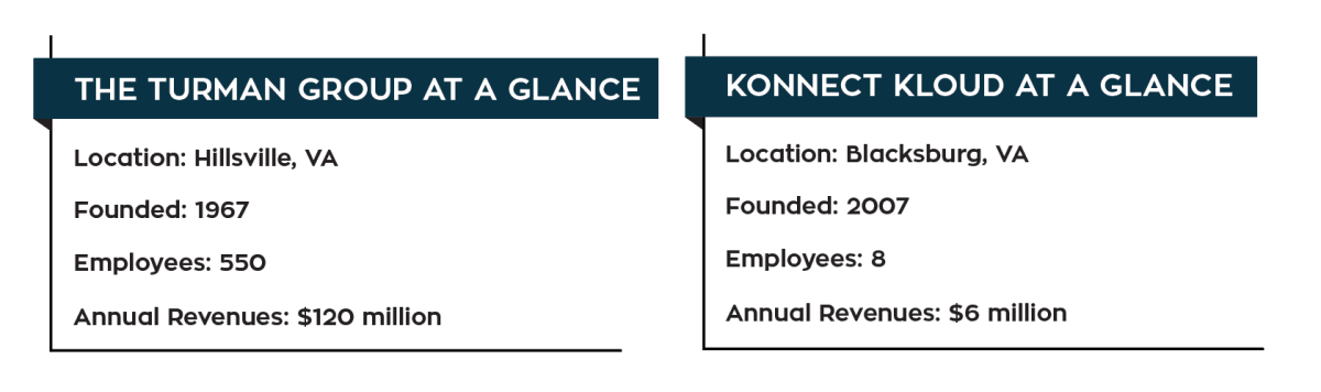 Turman group and Konnect Kloud at a glance