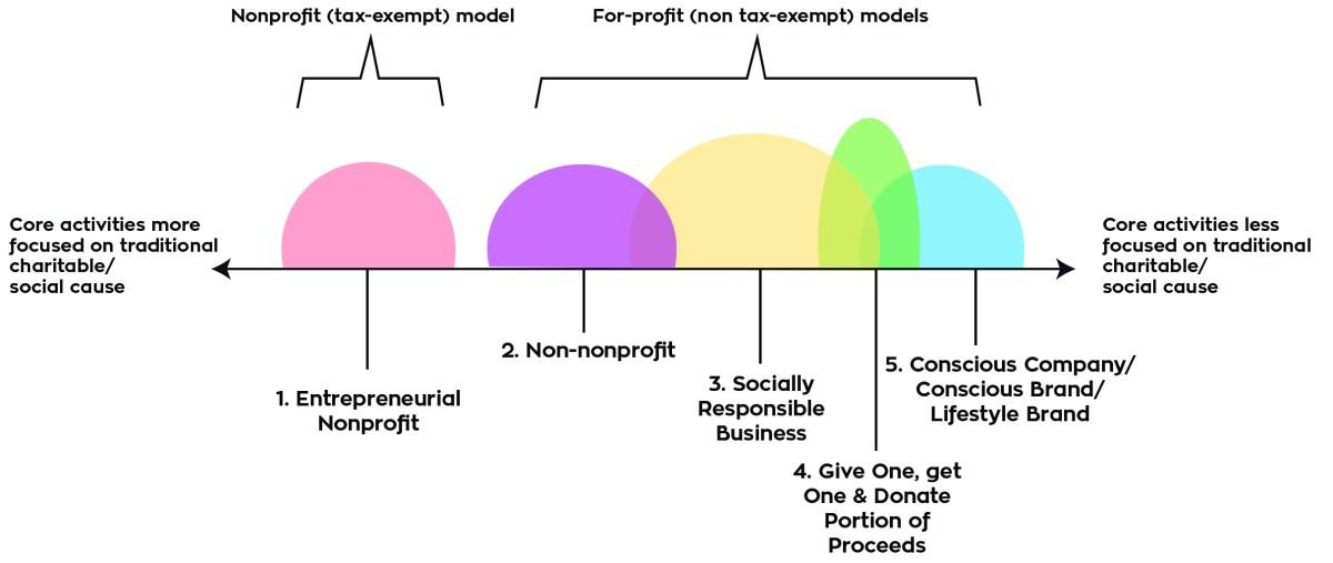 Nicole Motter's Social Enterprise Spectrum